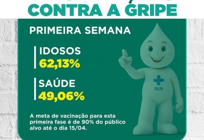Prefeitura imuniza 62,13% dos idosos e 49,06% dos servidores da saúde na 1ª semana.